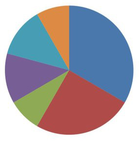 Training Categories Pie Chart