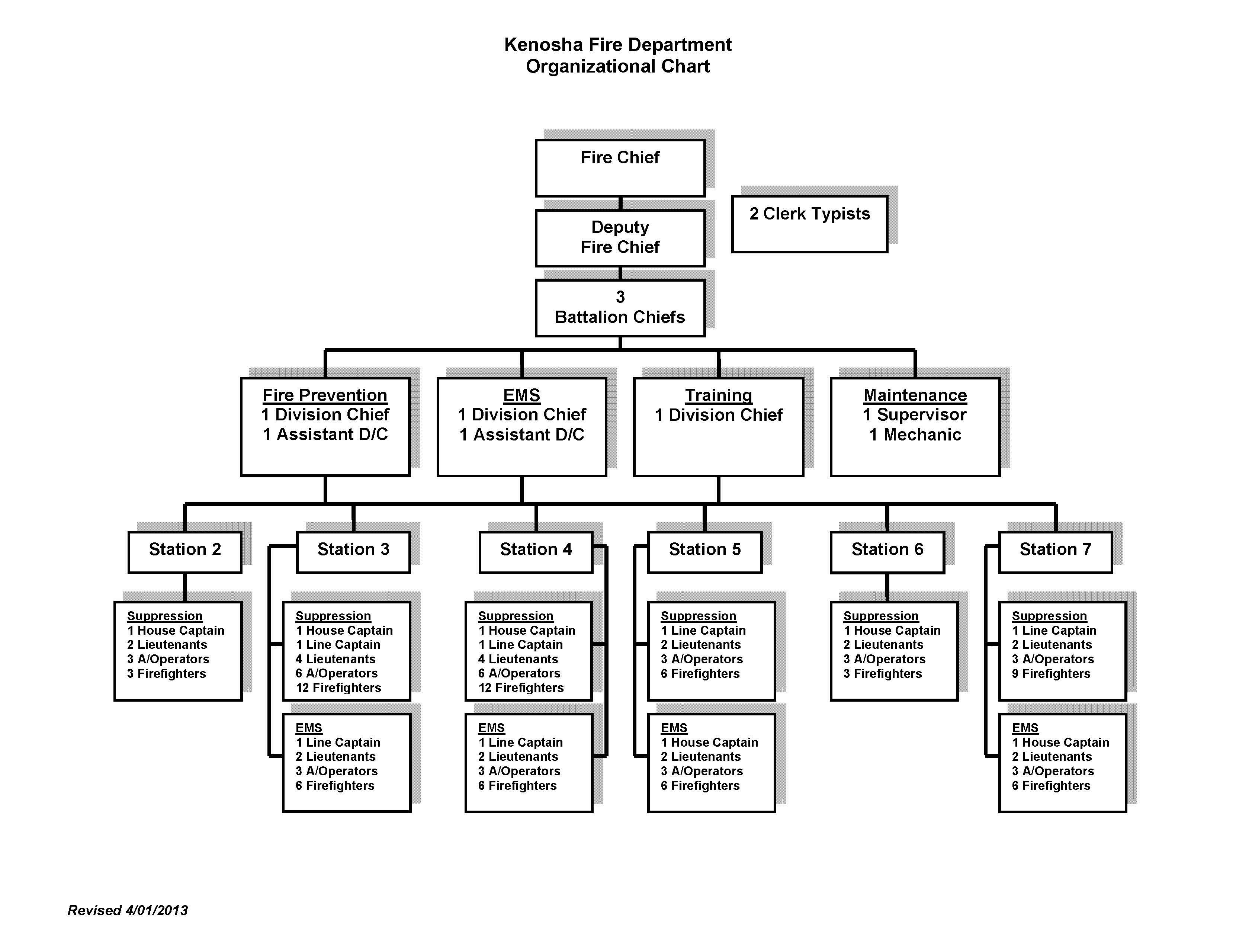 Administration City of Kenosha – Fire Department Organizational Chart