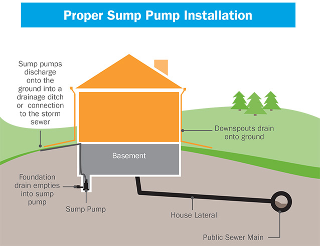 Wastewater Sump Pumps